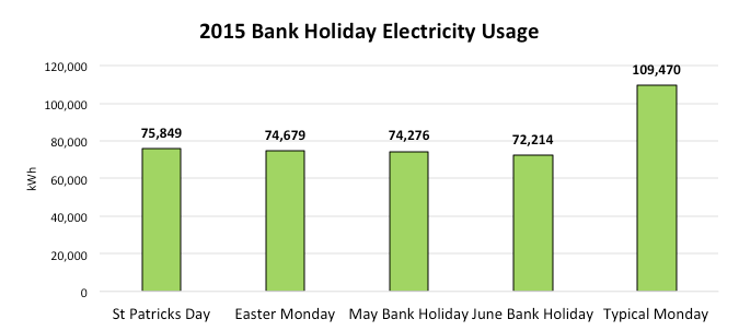 2015 Switch Off Electricity Usage