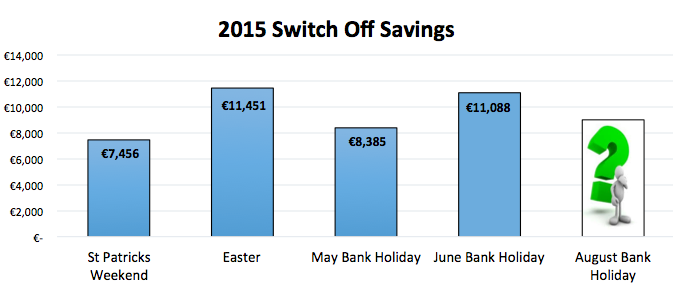 2015 Switch Off Savings