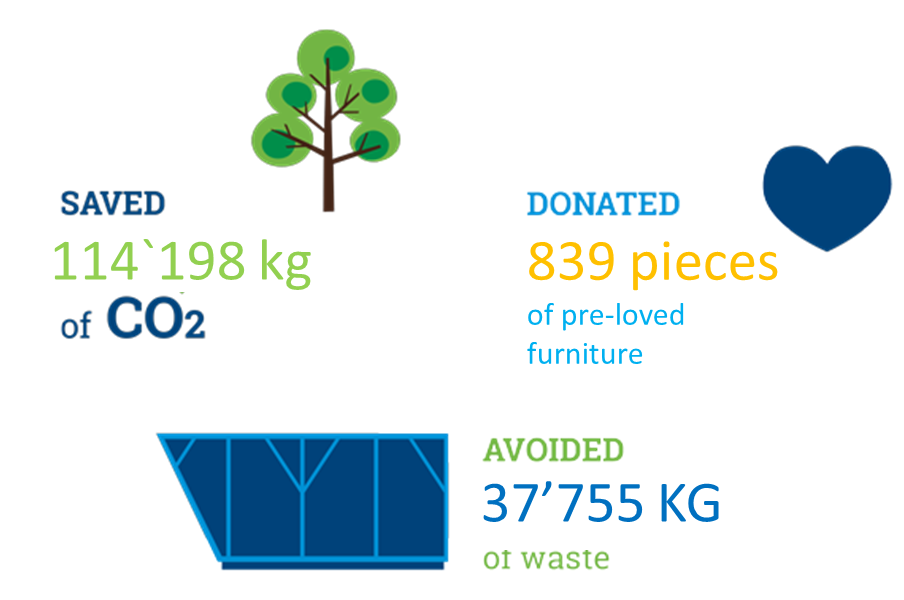 139 Pieces of Furniture Donated since May 2019